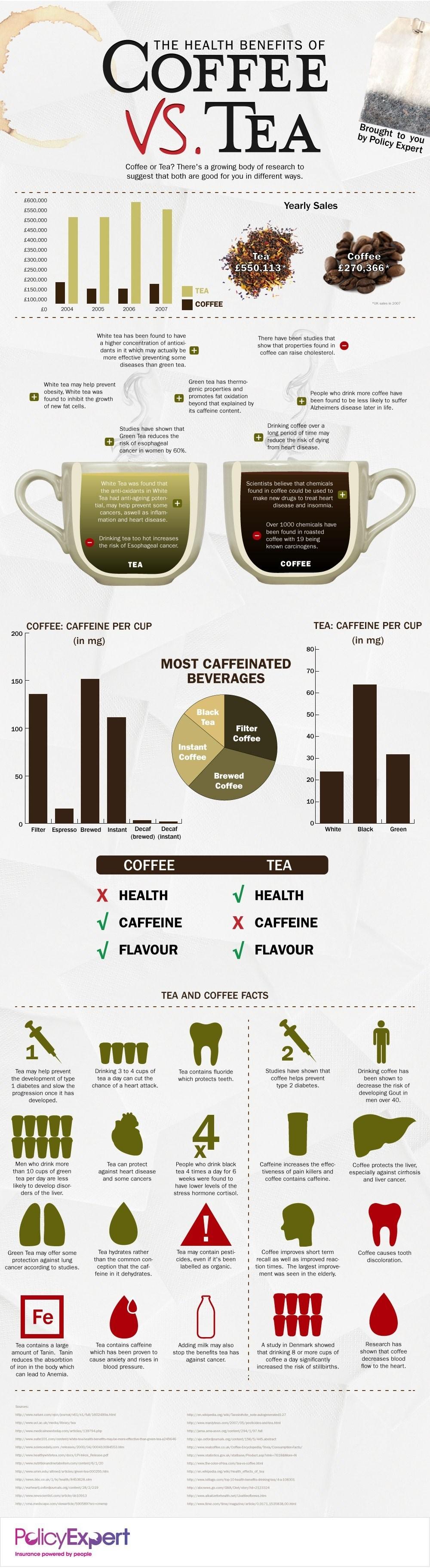 CAFEAUA sau CEAIUL! Ce este mai sanatos pentru tine?
